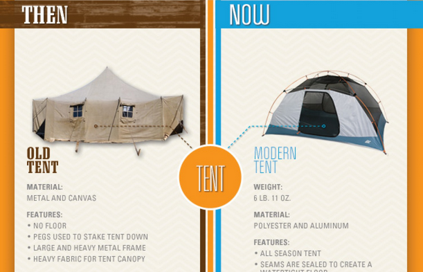 This Infographic Compares Camping Gear of the Past and Present