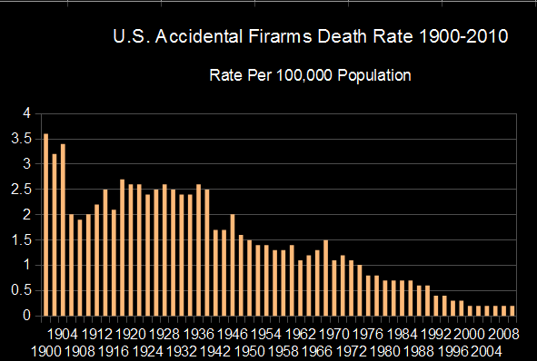 More and More Guns, Fewer and Fewer Gun Accidents