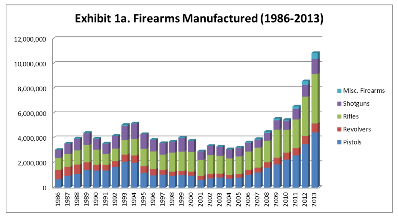 ATF Report Paints Picture of America's Appetite for Guns