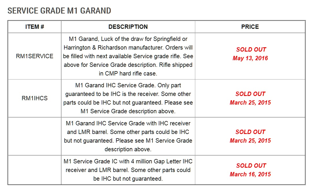 "CMP Service Grade Garands ""Sold Out"" Is This The End of an Era?"