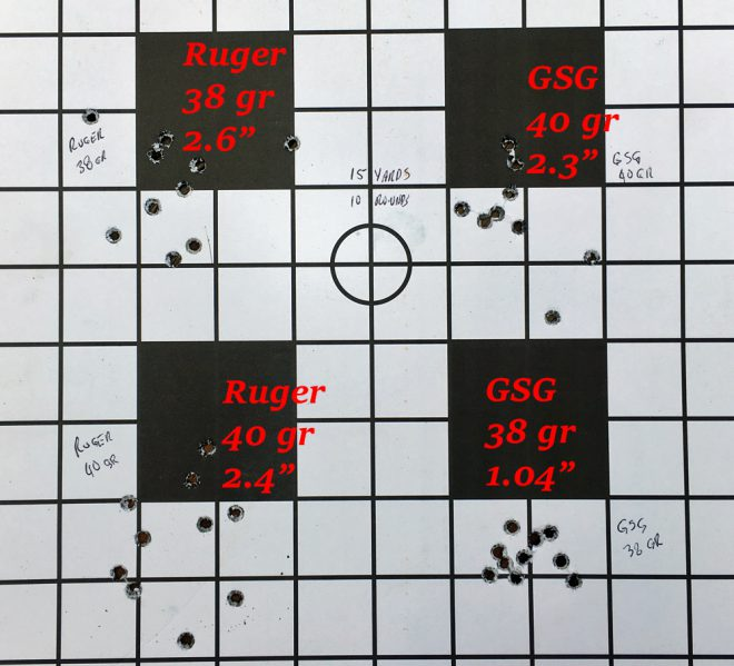 15-yard pistol groups. (Photo © Russ Chastain)