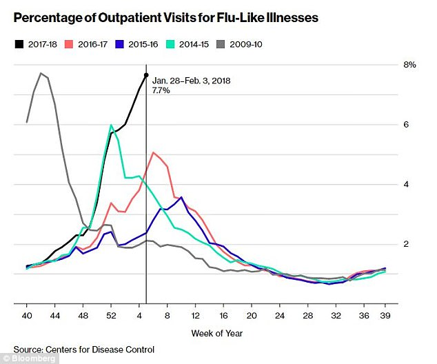Flu Related Deaths: 4,000 a Week