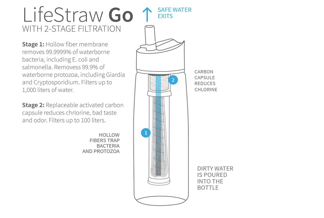 lifestraw water bottle 1