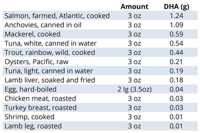 Source: Data from USDA National Nutrient Database 2016.